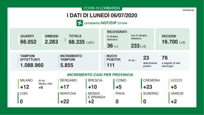 Coronavirus, 111 nuovi casi e 3 decessi in Lombardia