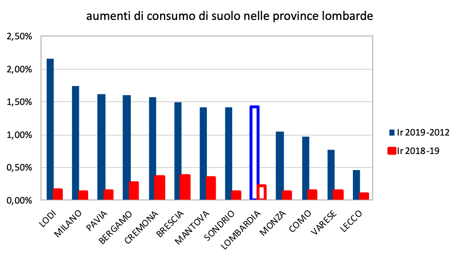 Consumo suolo Lom
